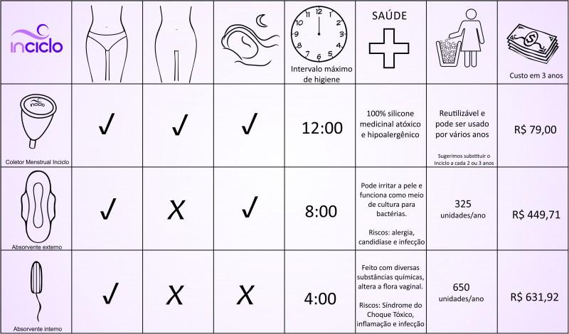 tabela-comparação-inciclo-coletor-menstrual-x-absorvente-800x470